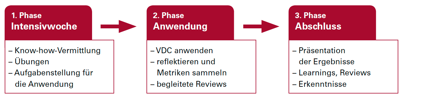 VDC Programm Elemente.png