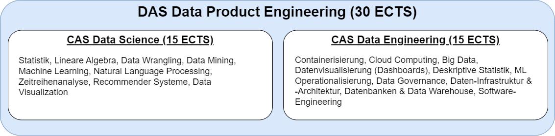 aufbau-das-data-product-engineering.png