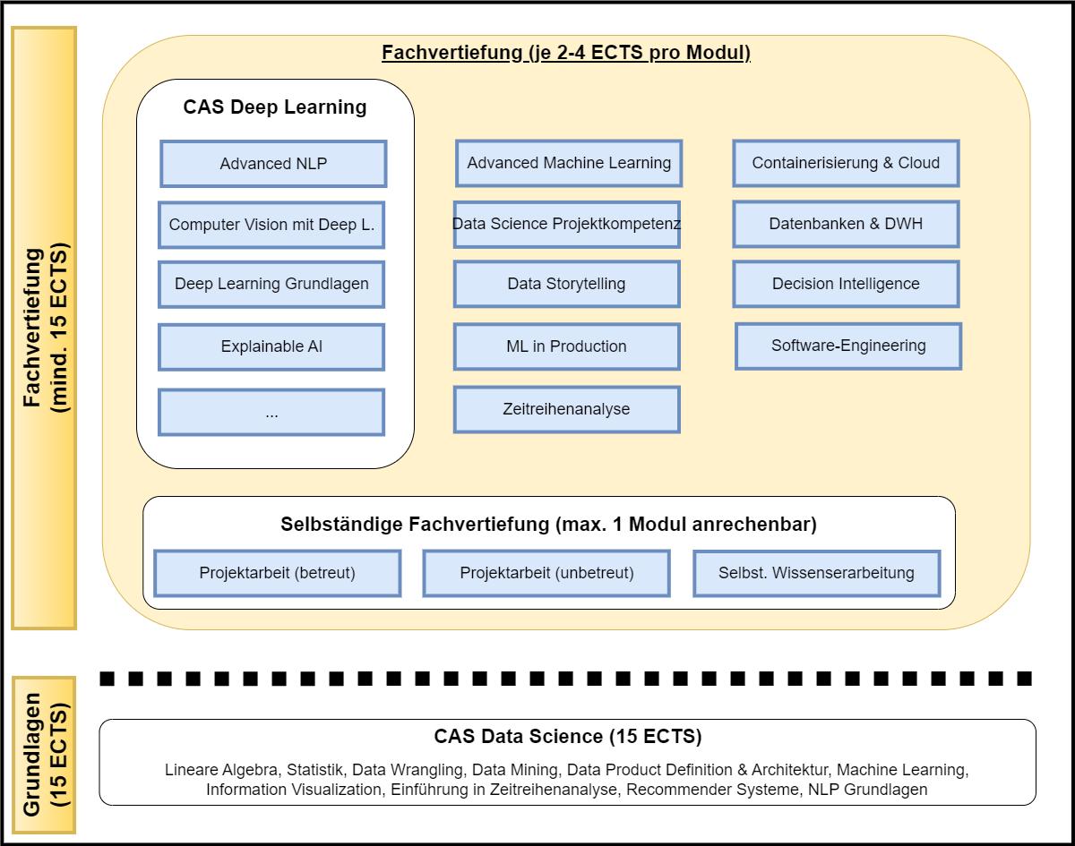 DAS Data Science Modulaufbau