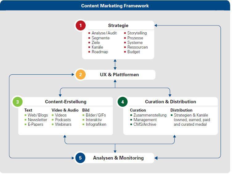 Infografik Content Marketing Framework