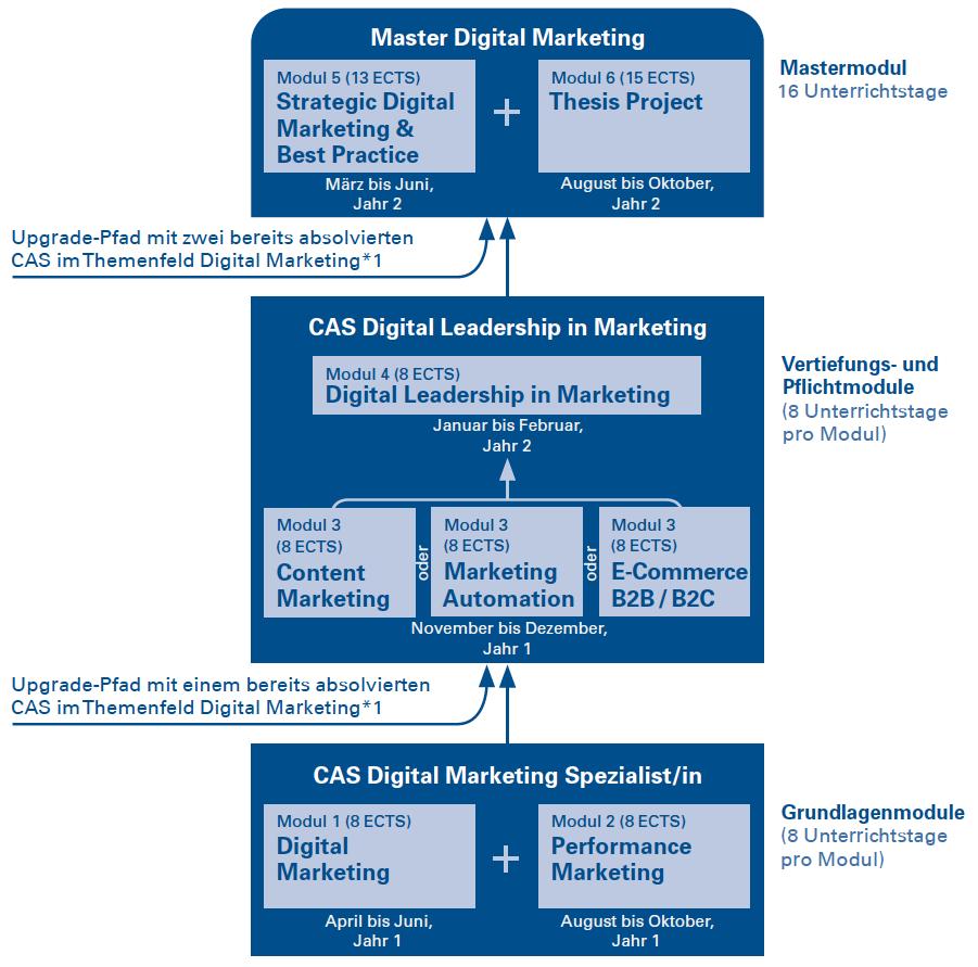MAS Digital Marketing Modularisierung