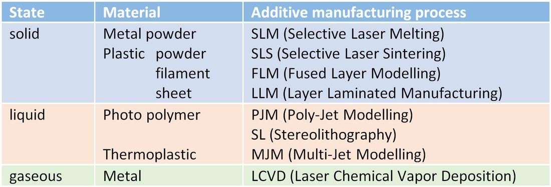 Additive Verfahren.jpg