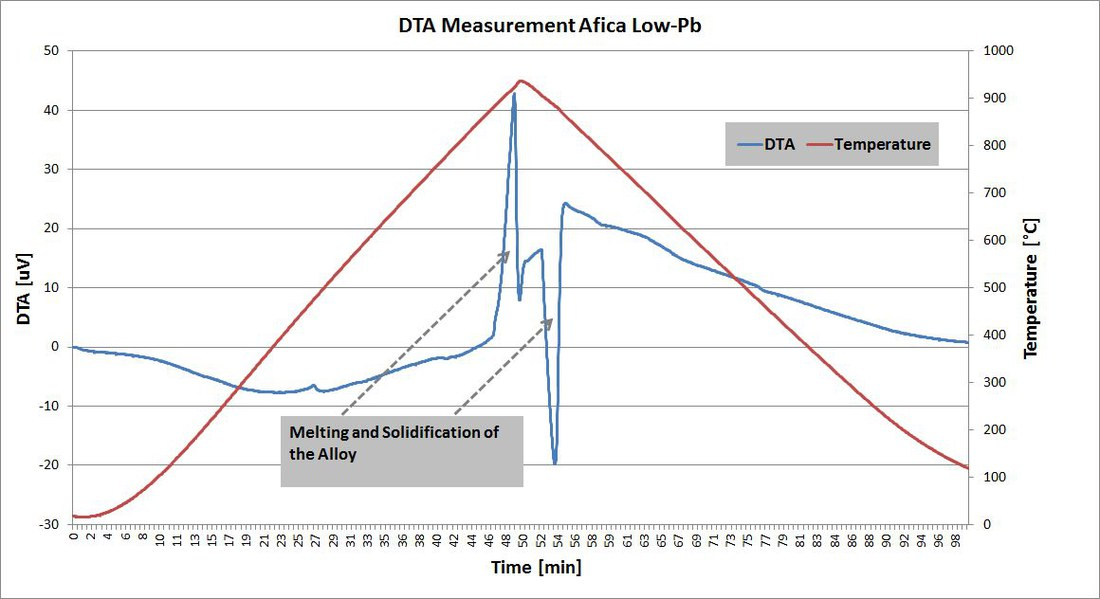 DTA Measurement.jpg
