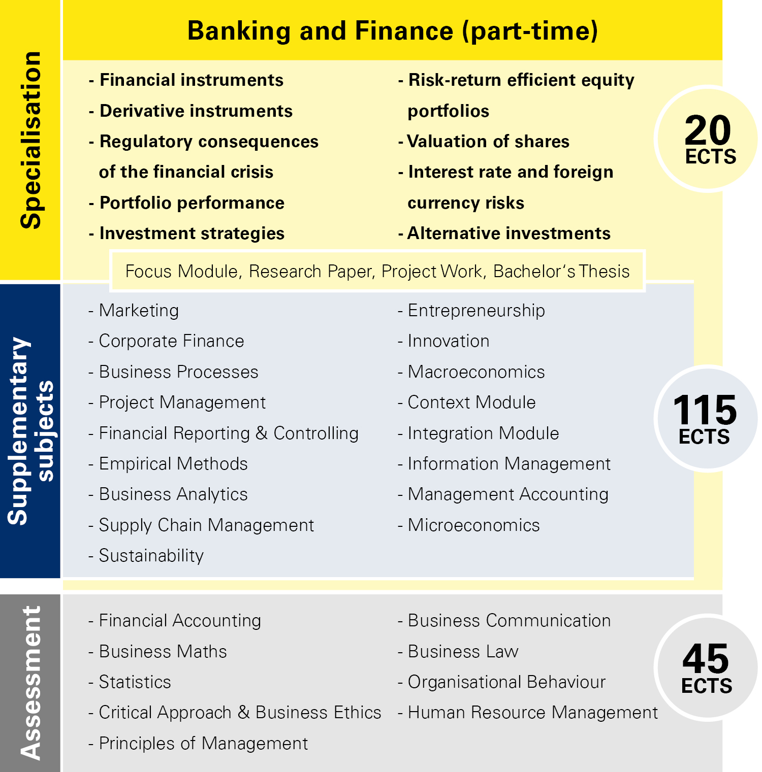 Module overview Banking and Finance part-time