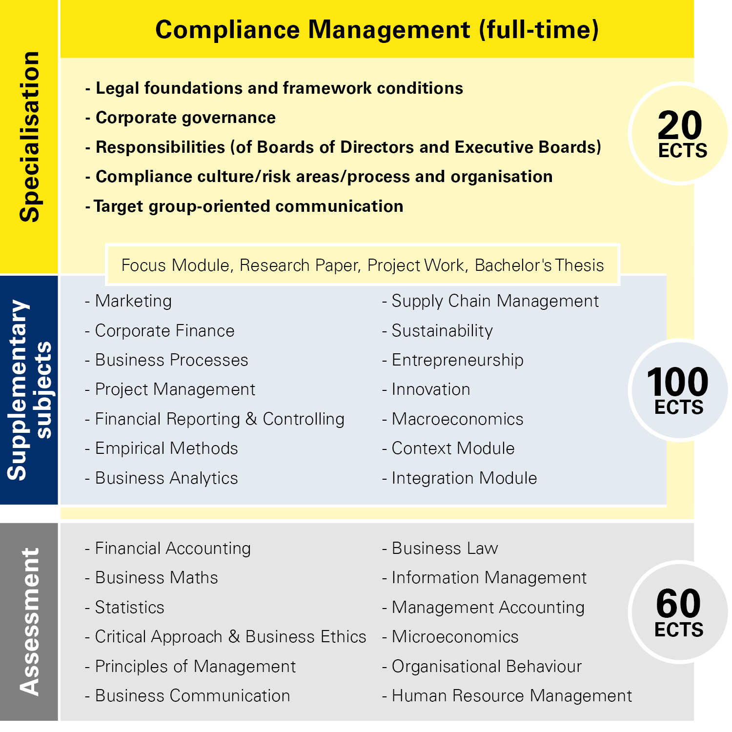 Module overview Compliance Management full-time