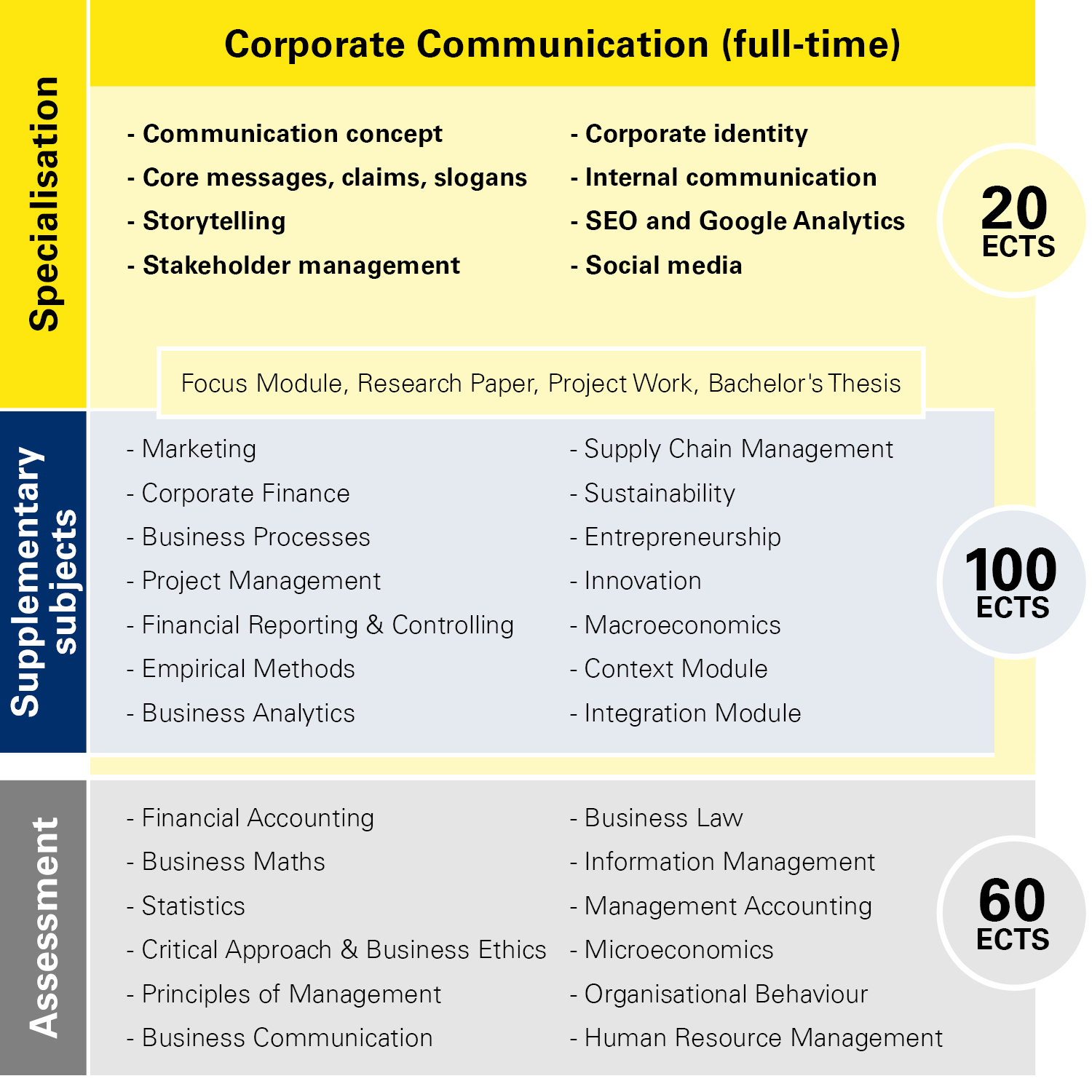 Module overview Corporate Communication full-time