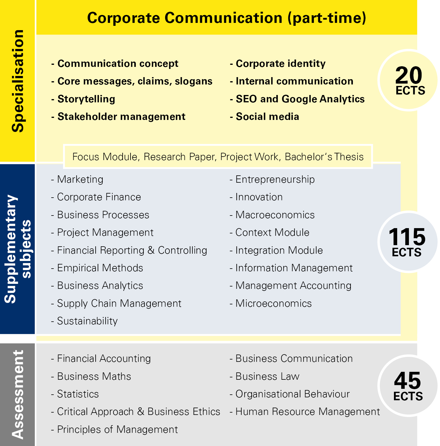 Module overview Corporate Communication part-time