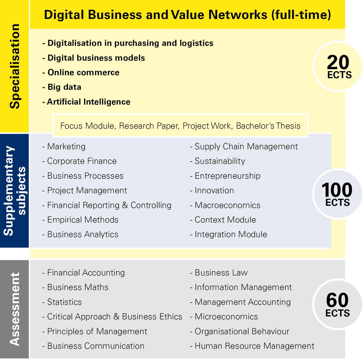 Module overview Digital Business and Value Networks full-time