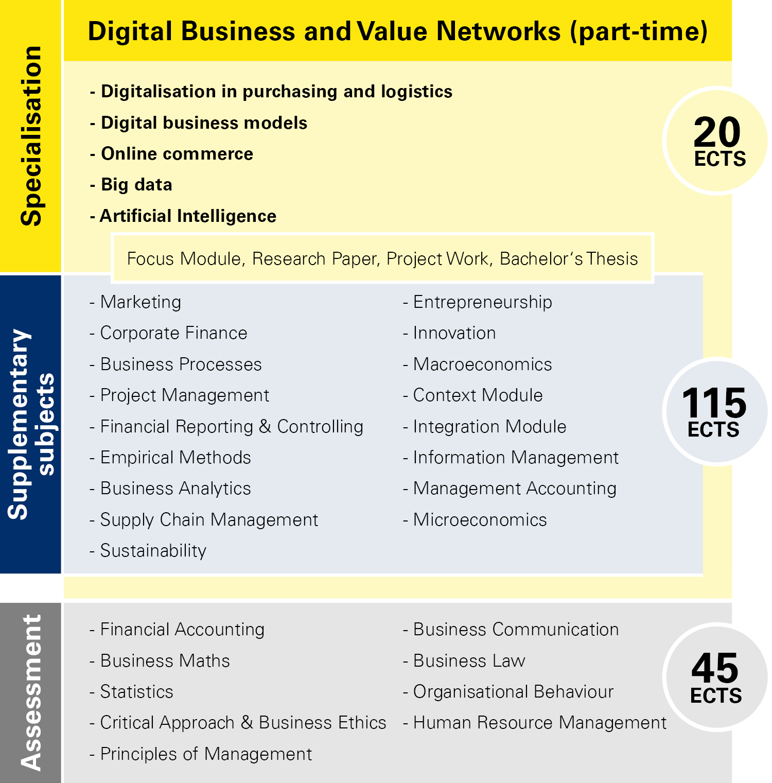 Module overview Digital Business and Value Networks part-time