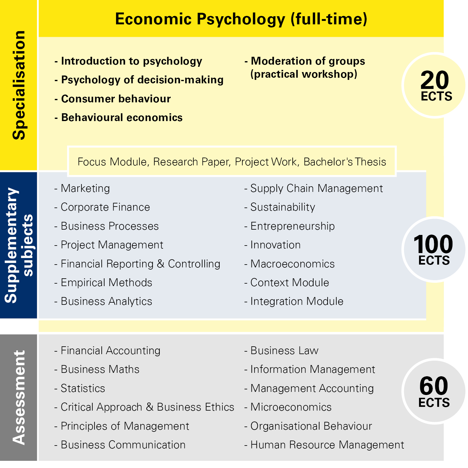 Module overview Economic Psychology full-time
