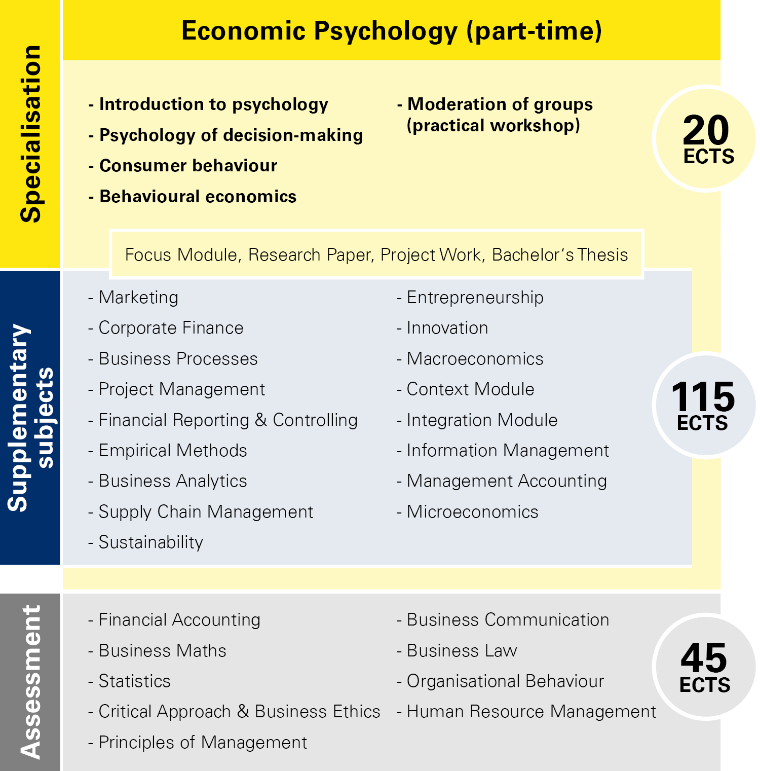 Module overview Economic Psychology part-time
