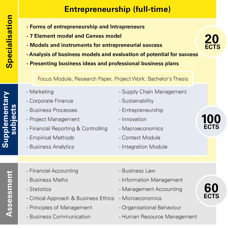 Module overview Entrepreneurship full-time