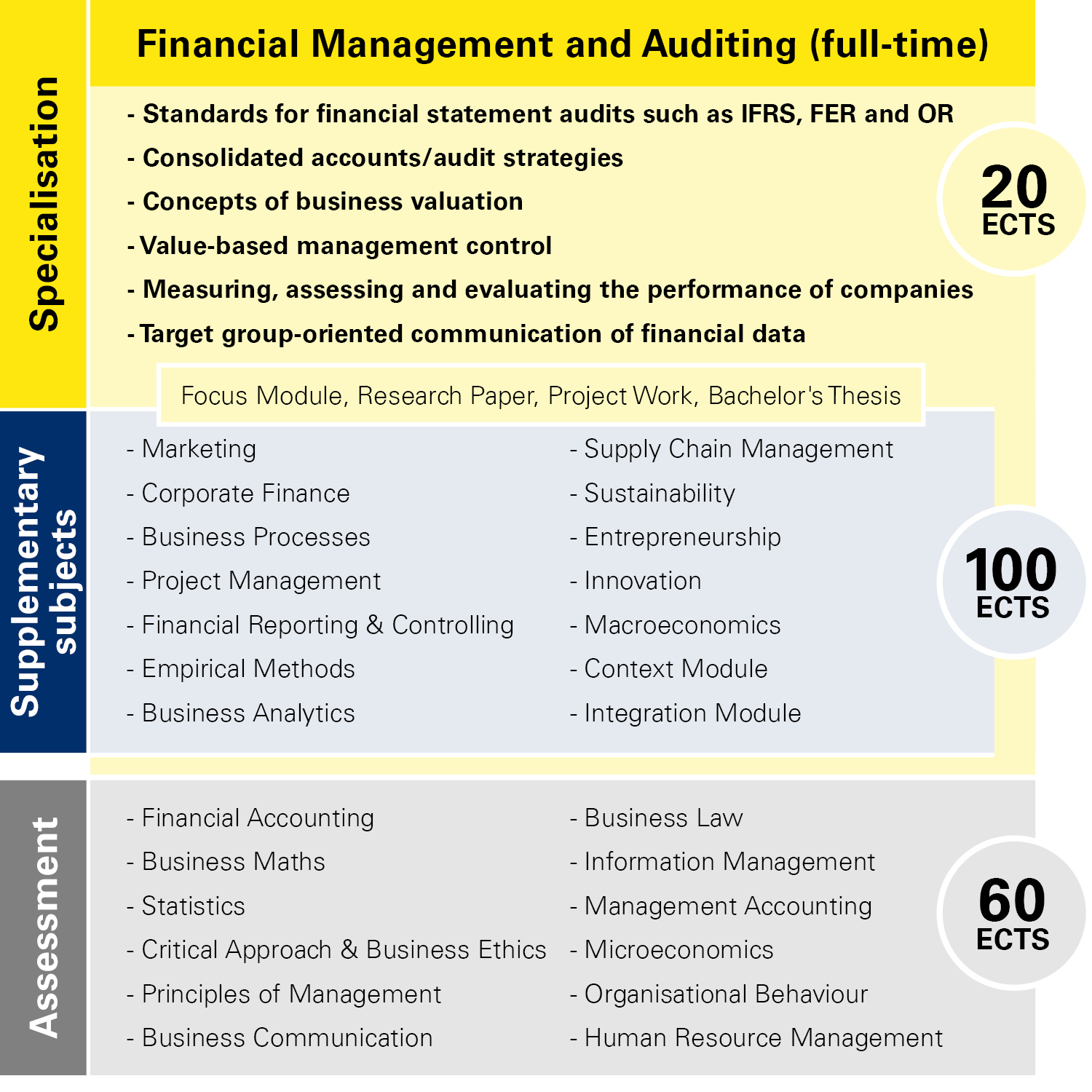 Module overview Financial Management full-time