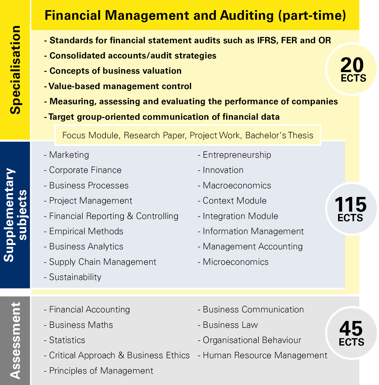 Module overview Financial Management part-time