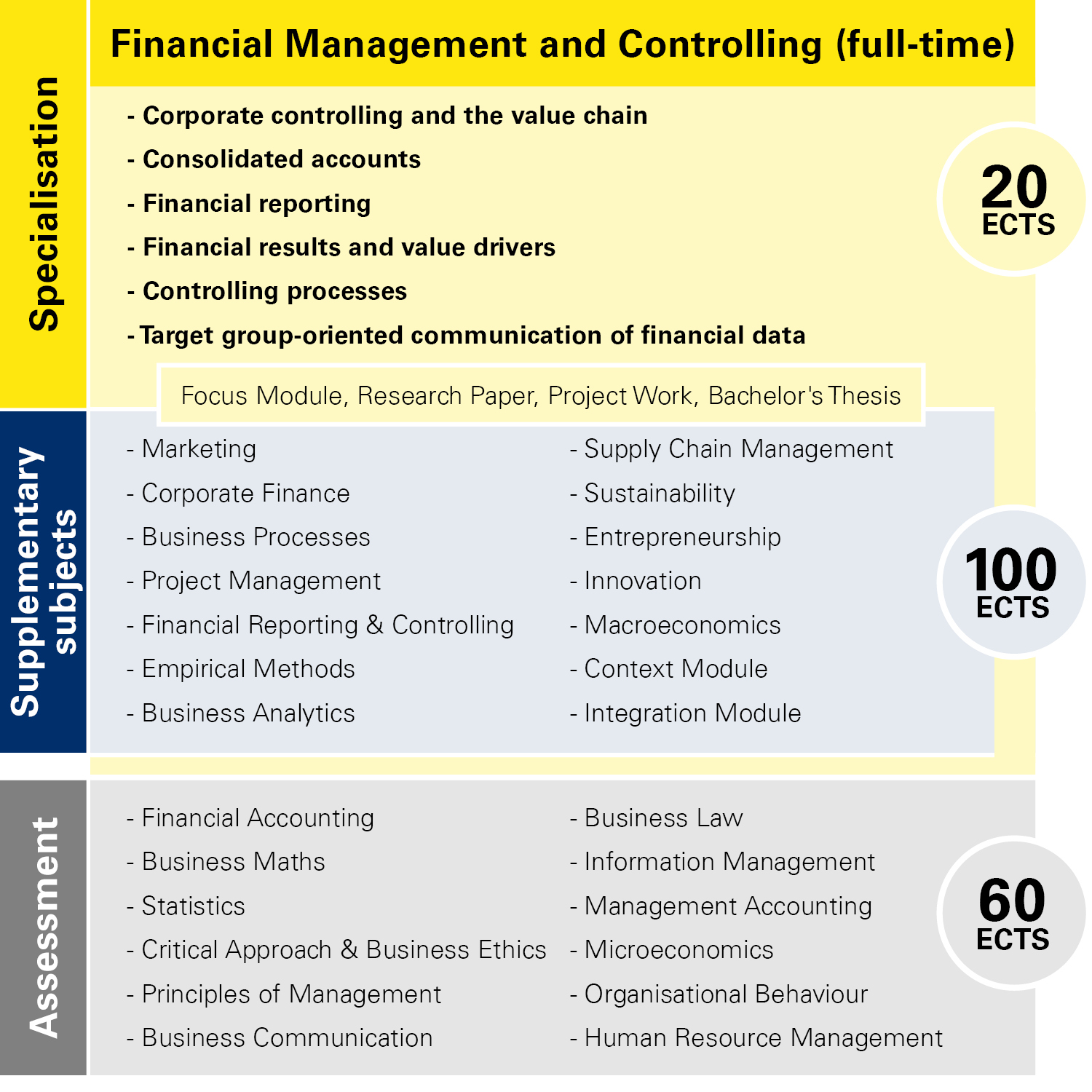 Module overview Financial Management and Controlling full-time