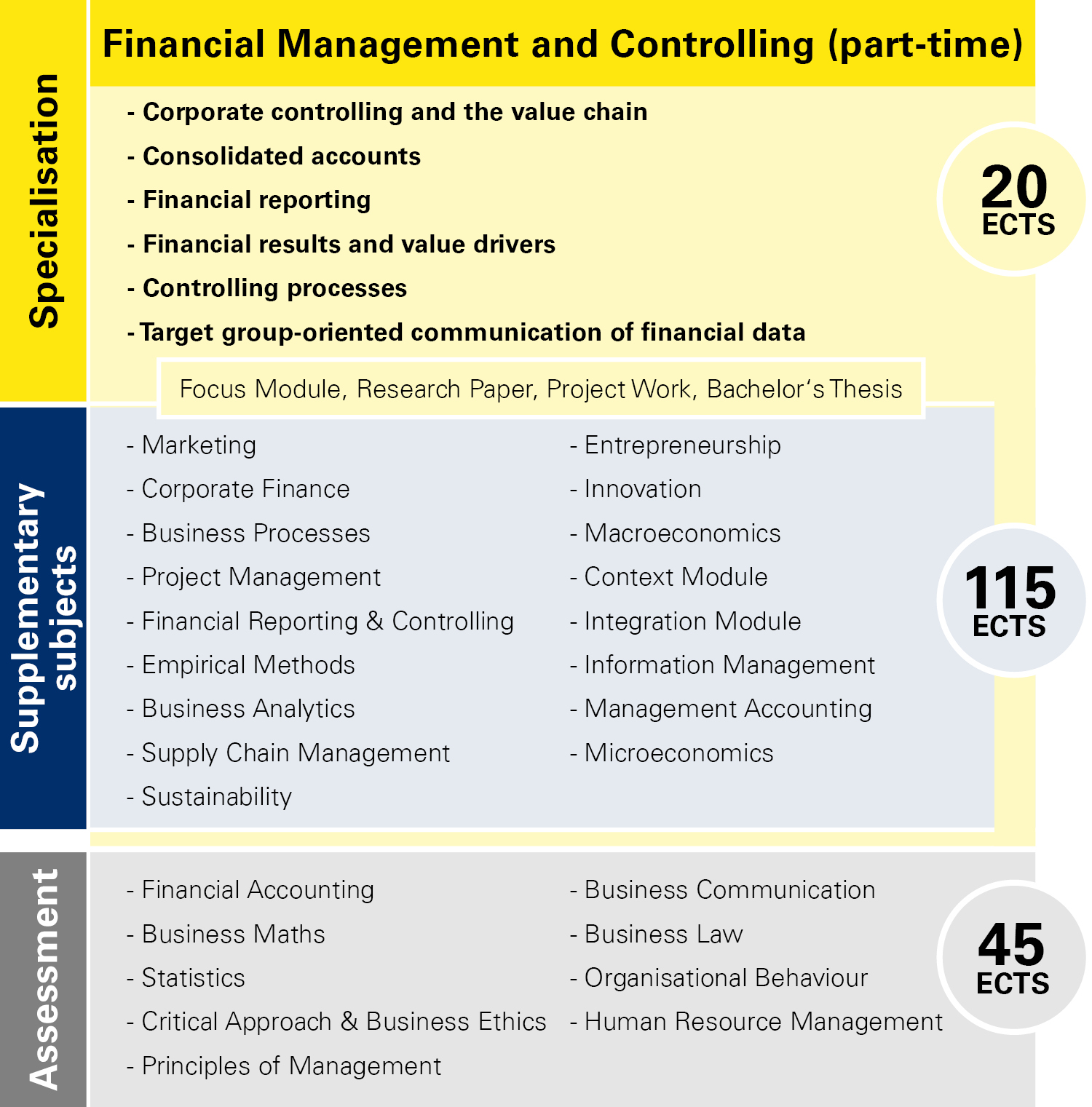 Module overview Financial Management and Controlling part-time