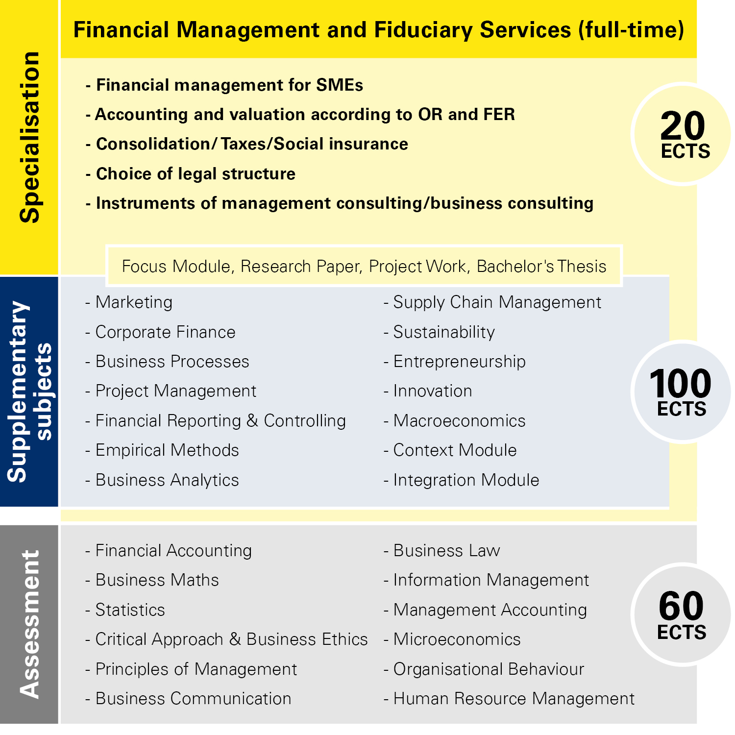 Module overview Financial Management and Fiduciary Services full-time