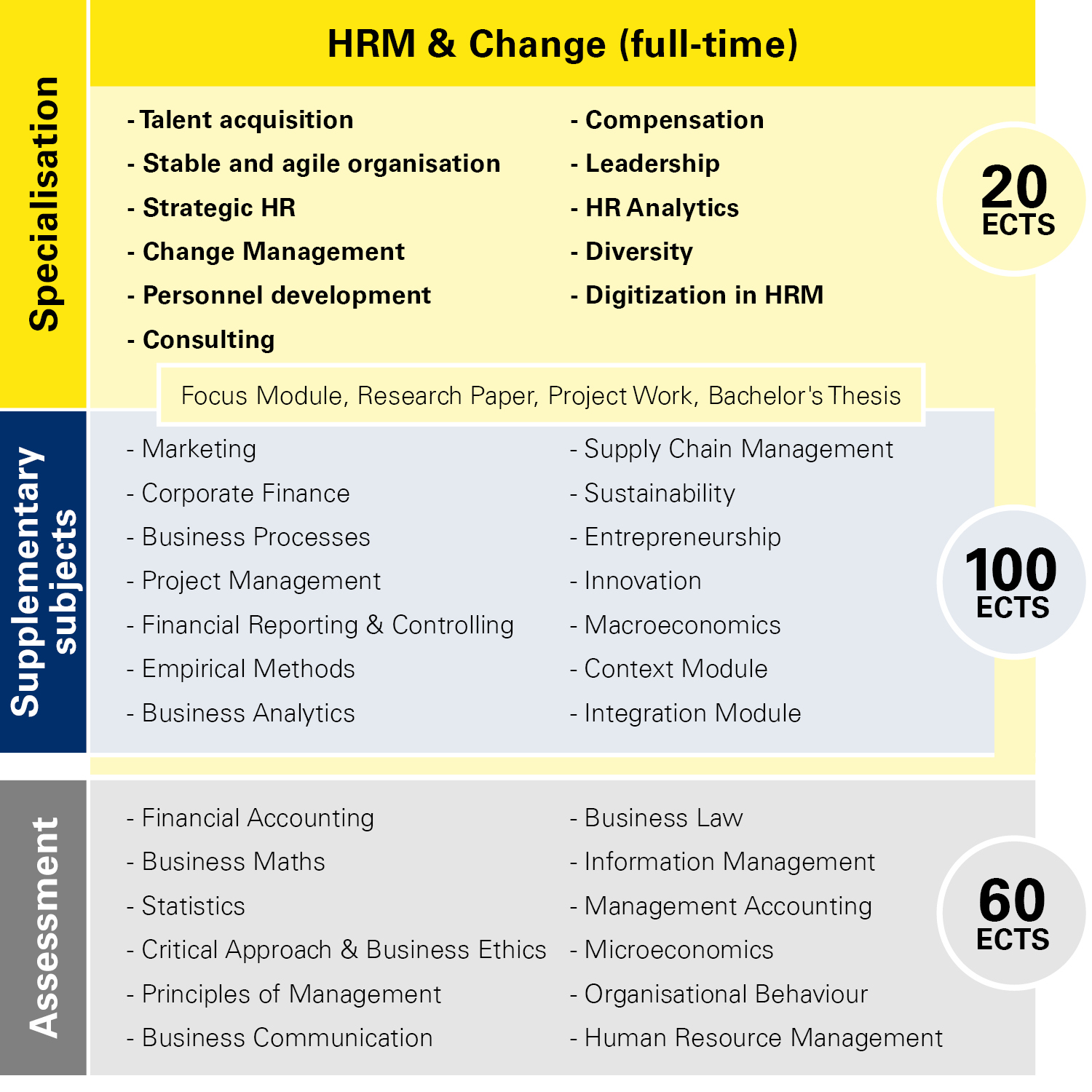 Module overview HRM & Change full-time