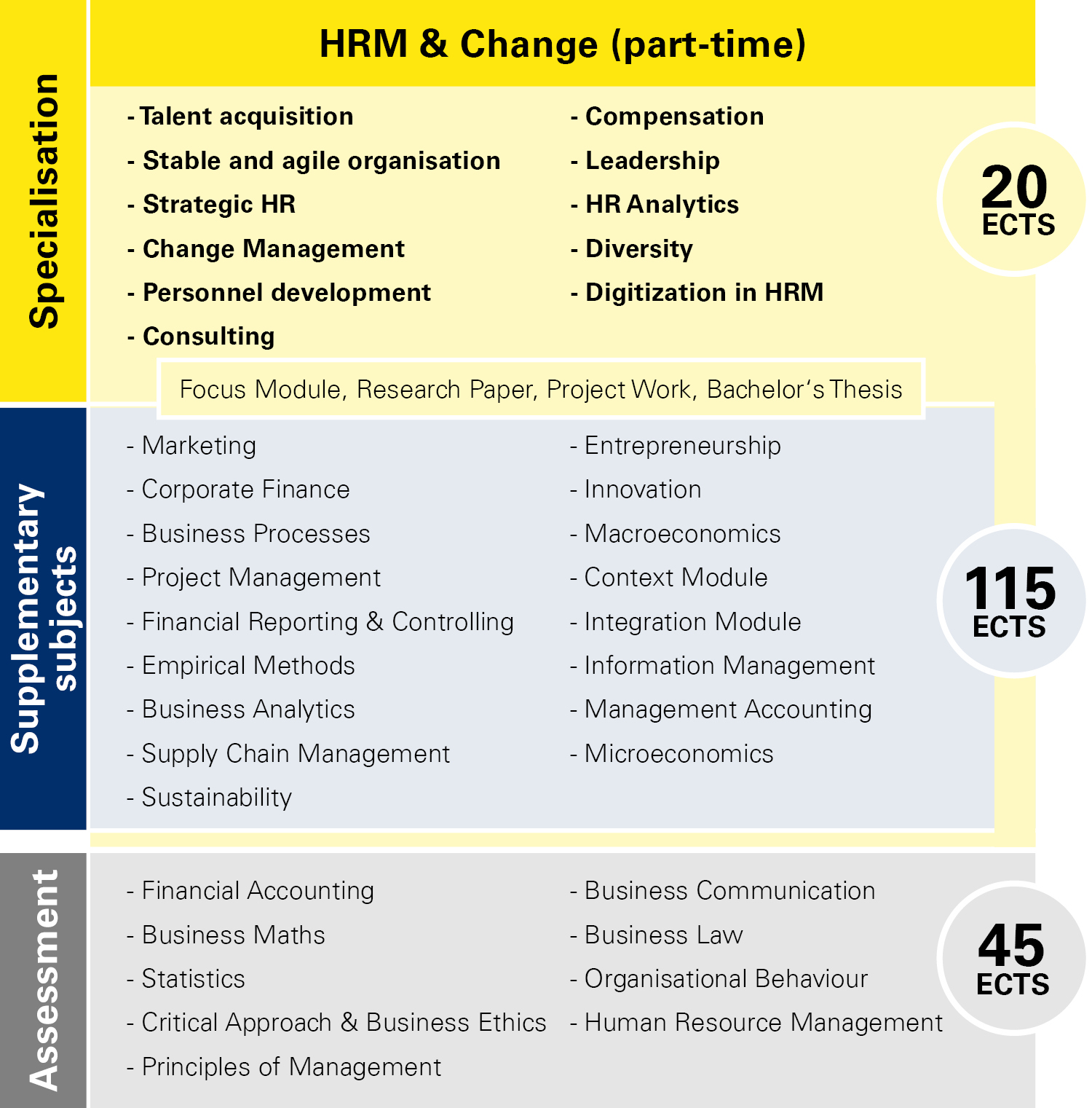 Module overview HRM & Change part-time