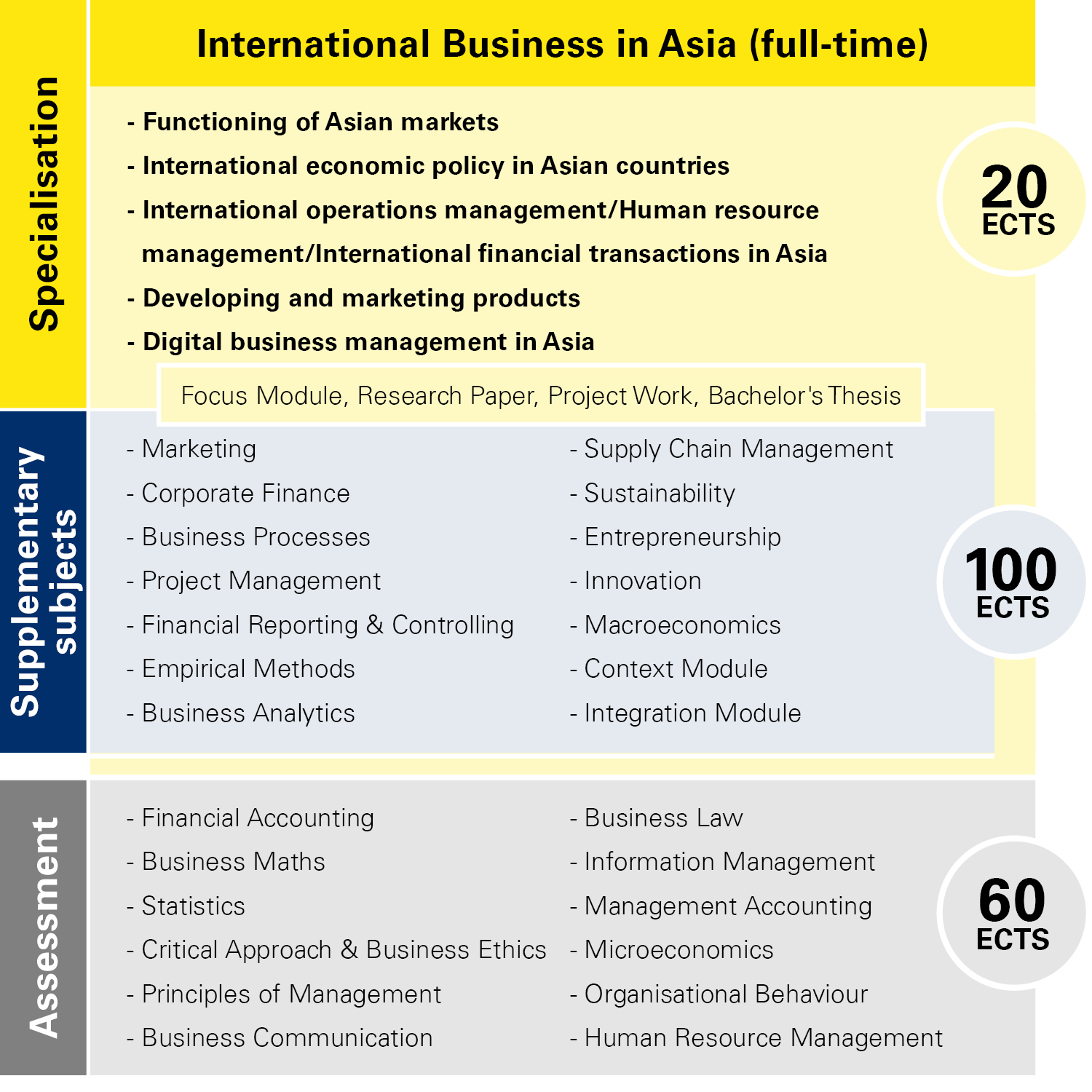 Module overview International Business in Asia full-time
