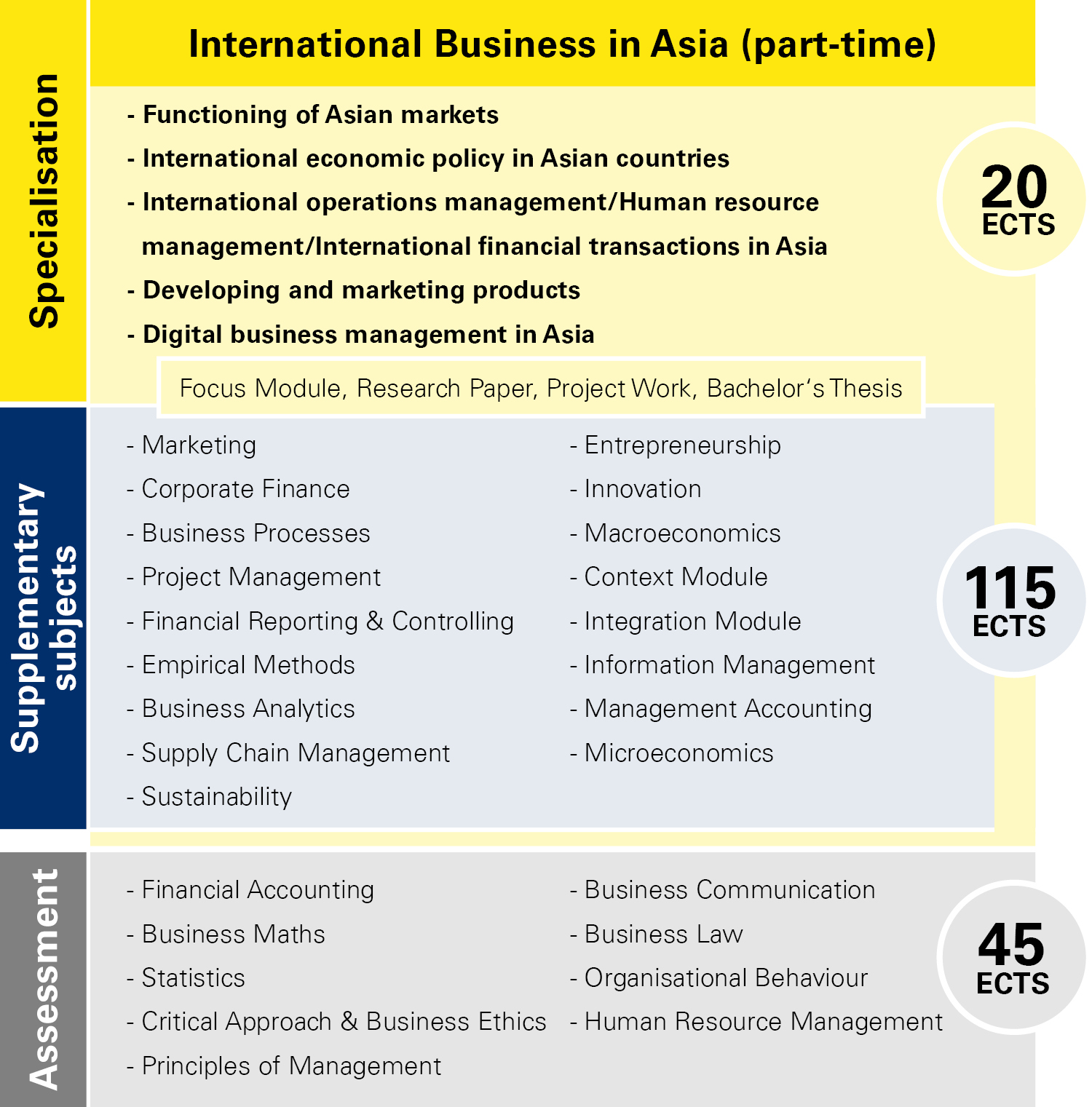 Module overview International Business in Asia part-time