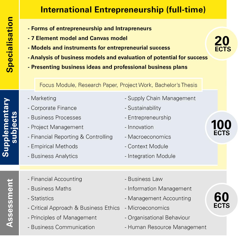 Module overview International Entrepreneurship full-time
