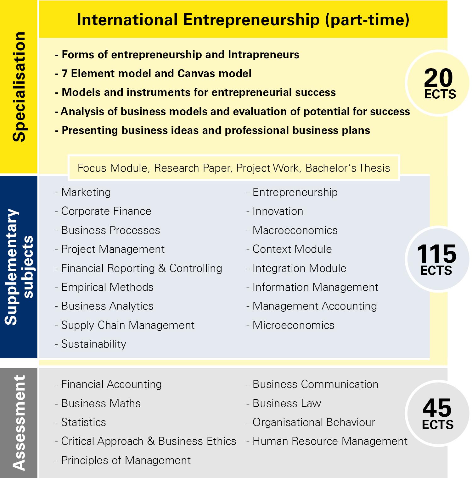 Module overview International Entrepreneurship part-time