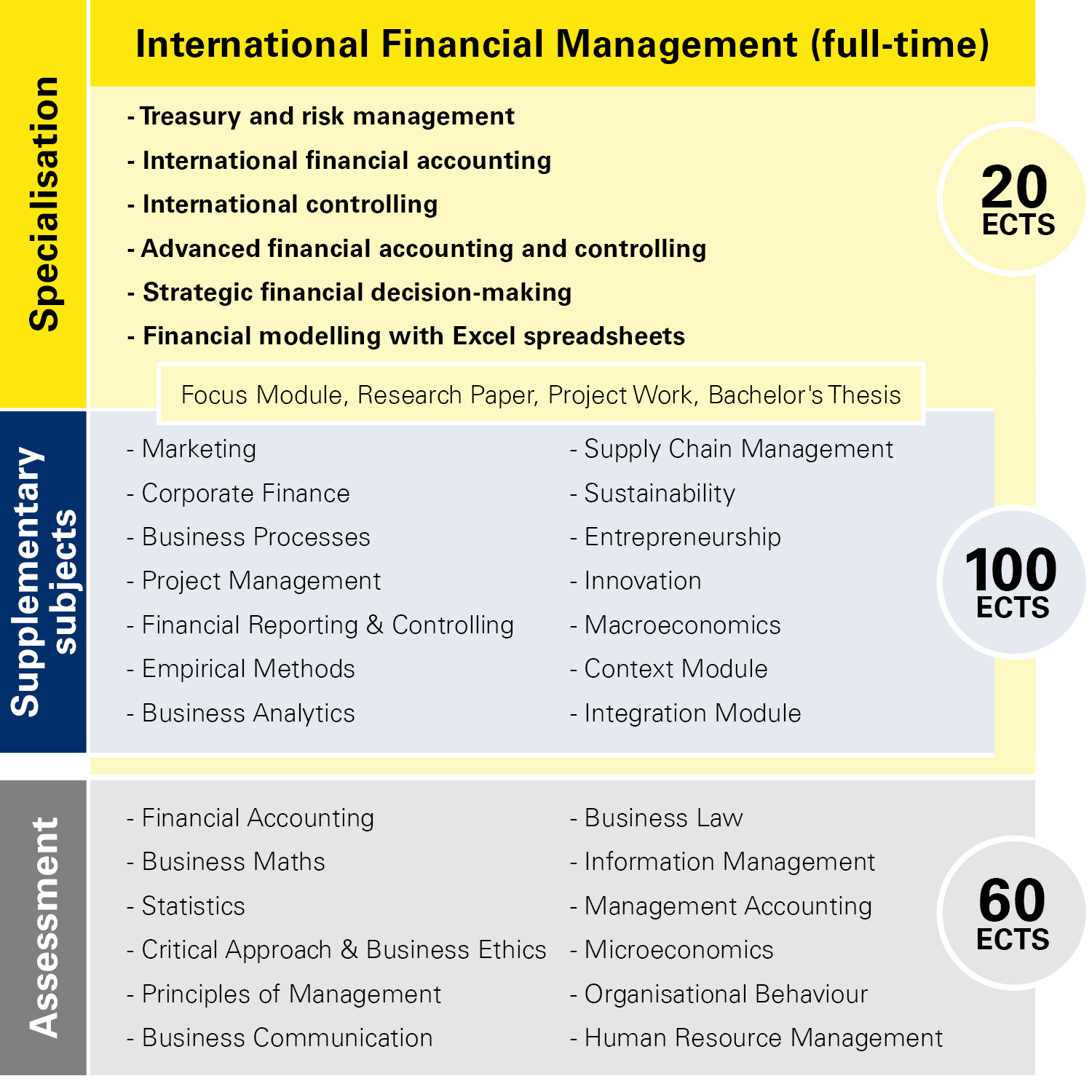 Module overview International Financial Management full-time
