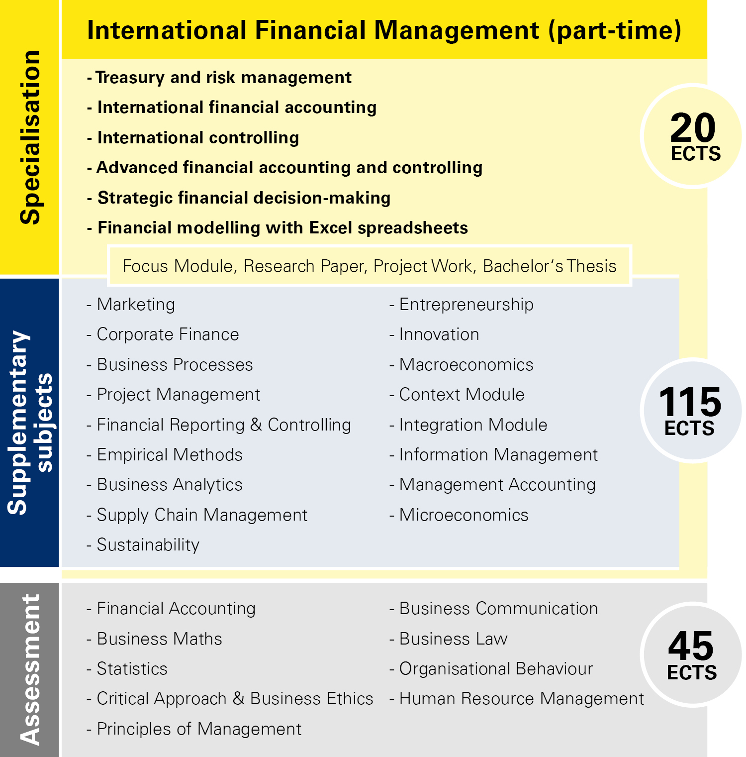 Module overview International Financial Management part-time