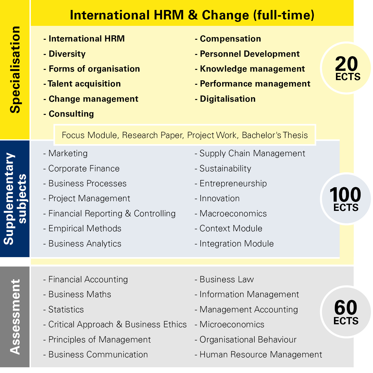 Module overview International HRM & Change full-time