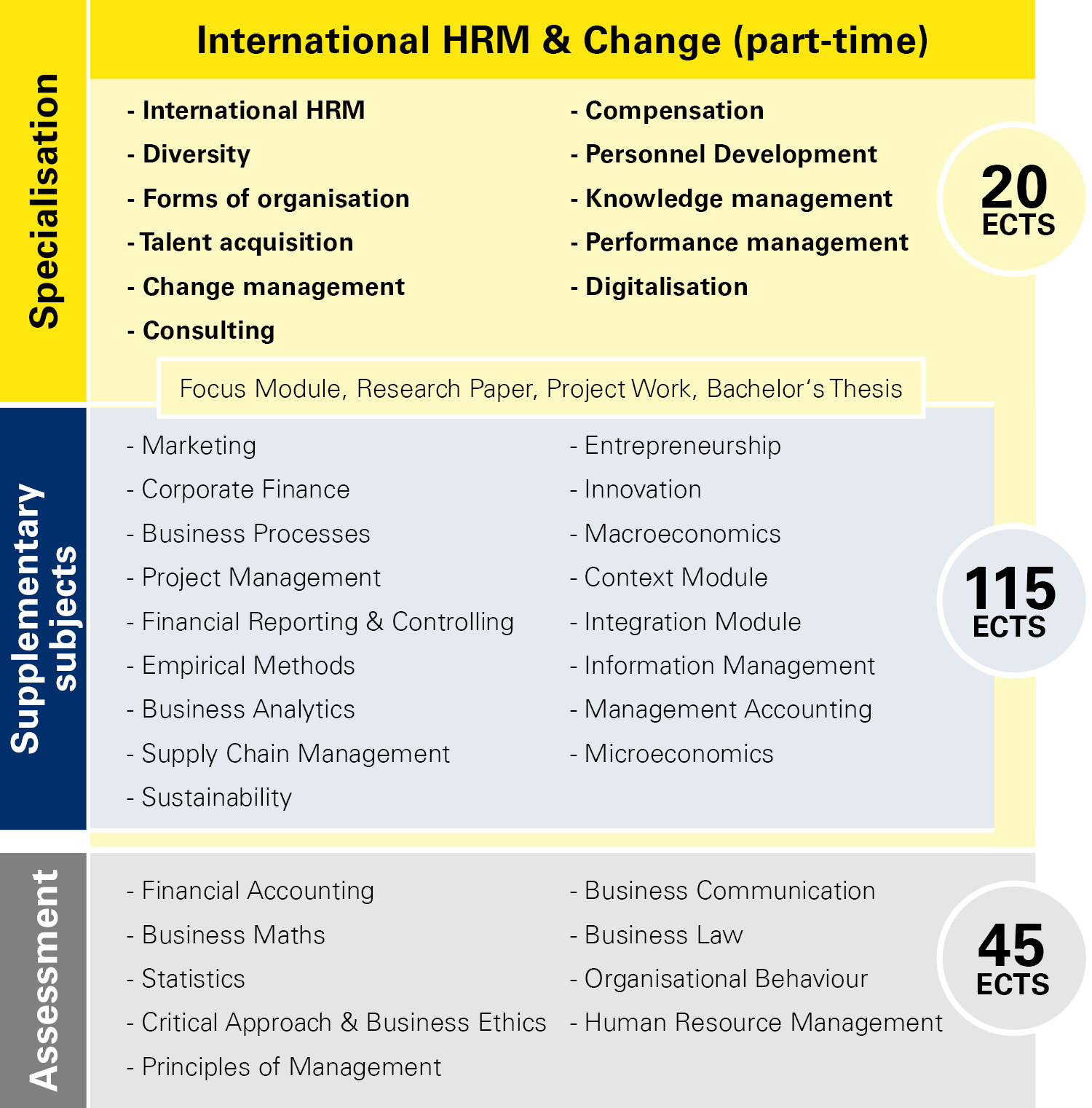 Module overview International HRM & Change part-time