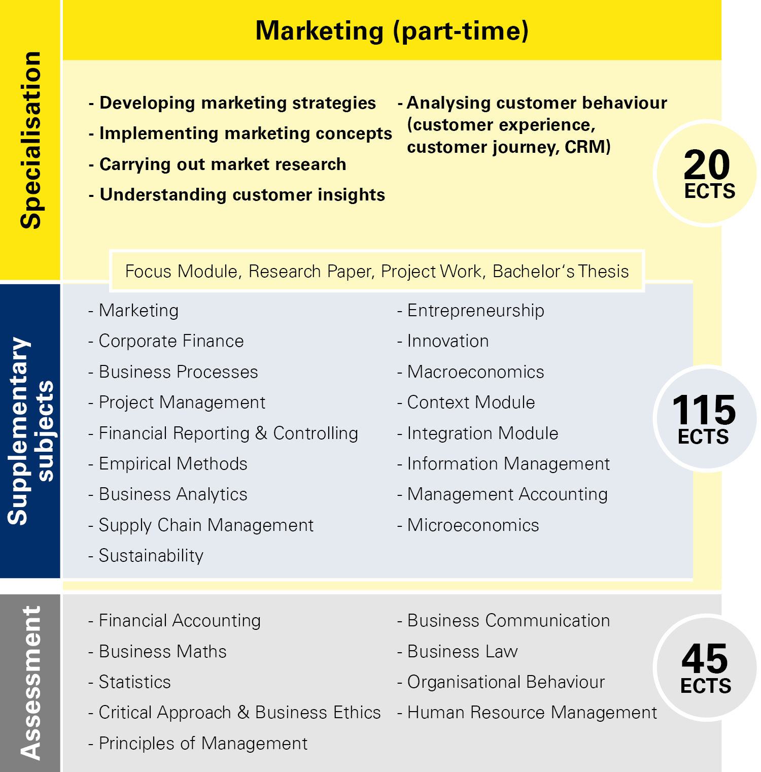 Module overview Marketing part-time