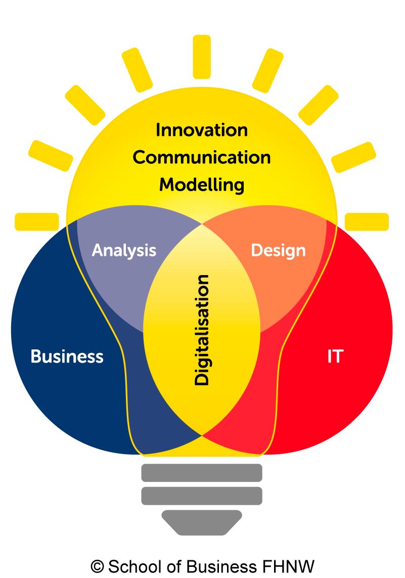 Wirtschaftsinformatik Business und IT