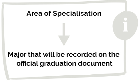 Area of Specialisation