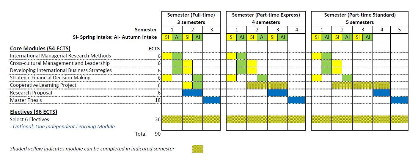 MSc-IM-Study-Overview.jpg