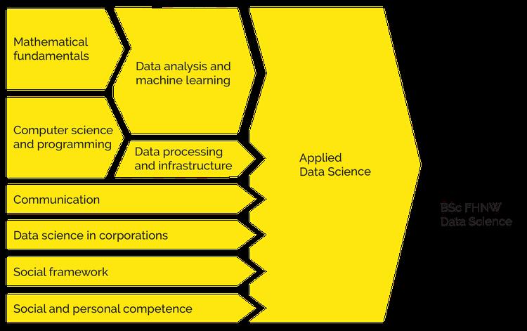 ht-data-science-studium-kompetenzen-neu-EN-01.png