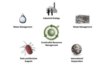 Sustainable Resources Management