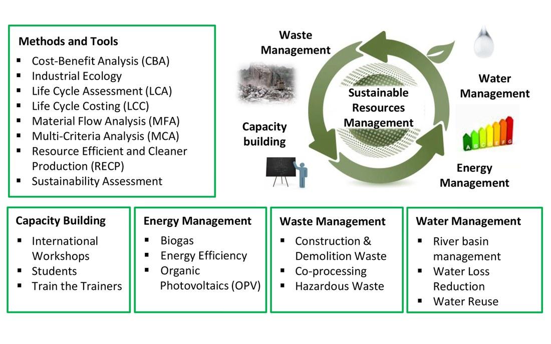 Nachhaltiges Ressourcenmanagement EN.jpg