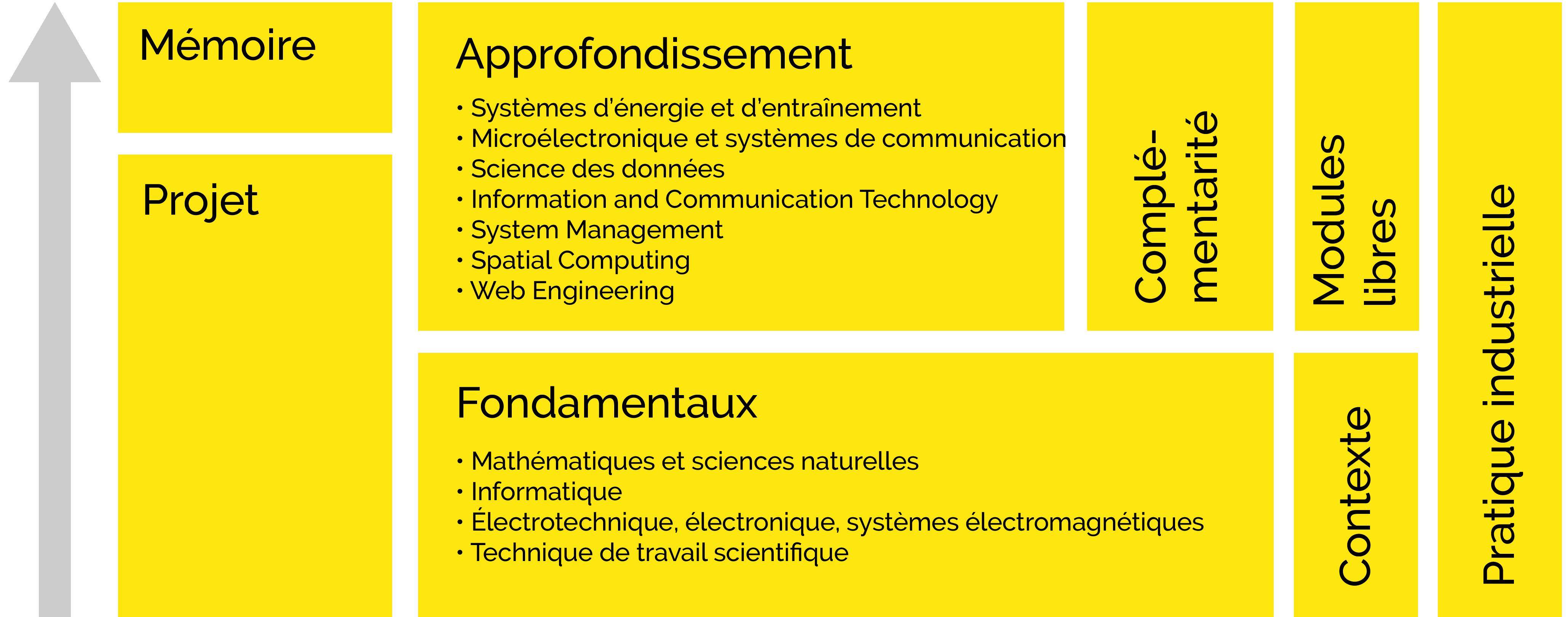 aufbau-studium-ICT-ht-fhnw-fr.png