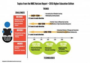 Bildquelle: Johnson, L., Adams Becker, S., Estrada, V., and Freeman, A. (2015). NMC Horizon Report: 2015 Higher Education Edition. Austin, Texas: The New Media Consortium.