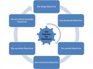 Evolution_der_Maschinen