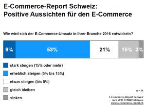 E-Commerce Report 2016 Bild 1