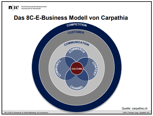 8C im E-Commerce von Thomas-Lang-Carpathia. Nora Brunhart und Santal Chamberlin im CAS E-Commerce & Online-Marketing. Prof. Dalla Vecchia