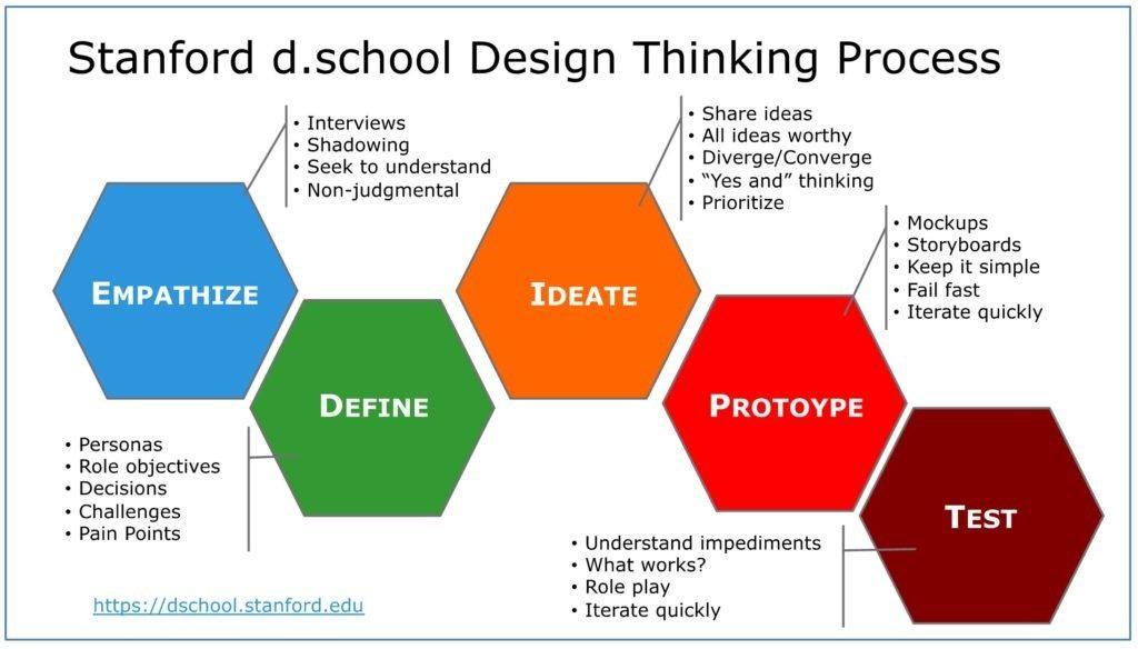 Abbildung 1: Das d.school Institut der Stanford Universität stellt den Design Thinking Process anschaulich mit fünf Phasen dar.