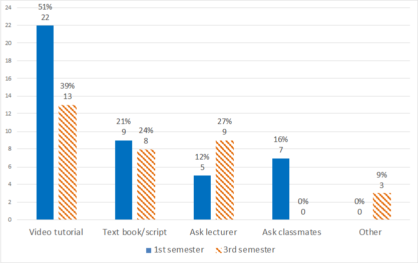Figure 1: Students' Preferred Method of Course Support Note. The y-axis displays the number of responses in absolute numbers.