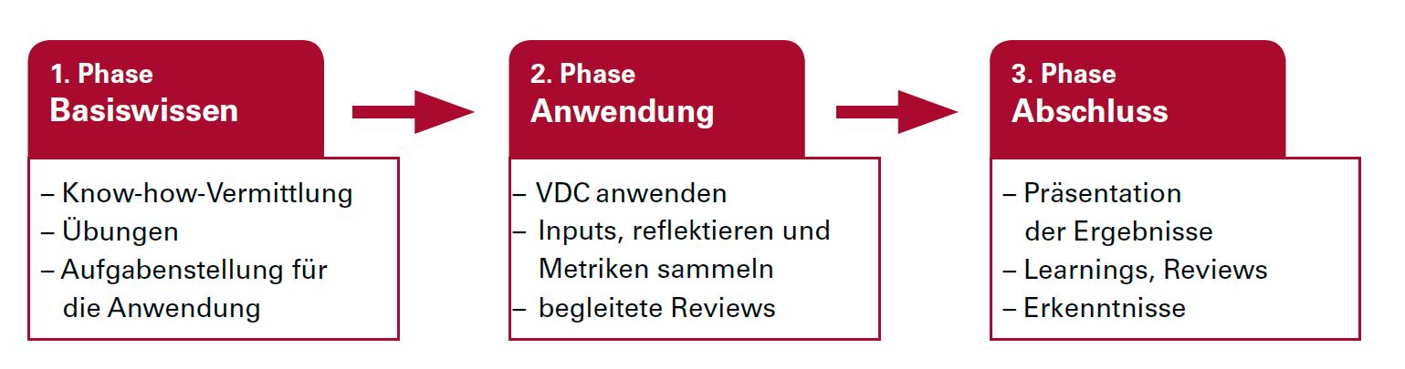 VDC Programm Elemente neu.png